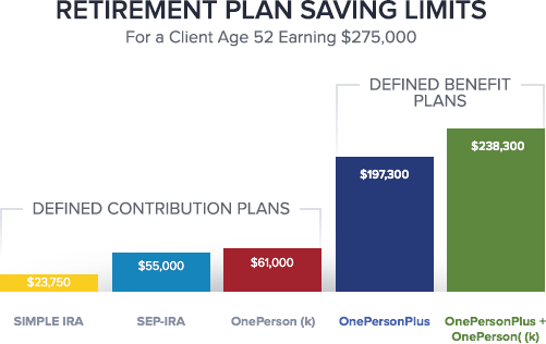 Retirement Plan Savings Limit