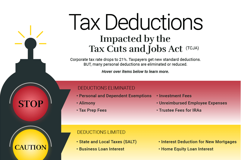 Infographic on tax deductions
