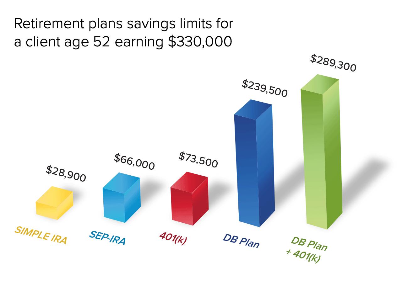 Retirement Plan Comparison Chart in 3D