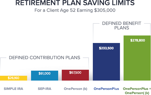 Compare Defined Benefit Vs Defined Contribution Plans Dedicated Db