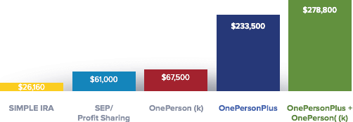 OnePersonPlus Retirement Chart
