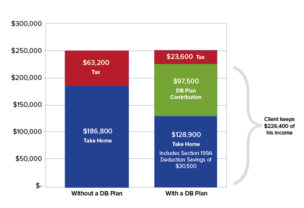 Tax Chart for the Tax Cuts and Jobs Act Defined Benefit Savings