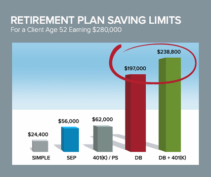 Retirement Plan Saving limits