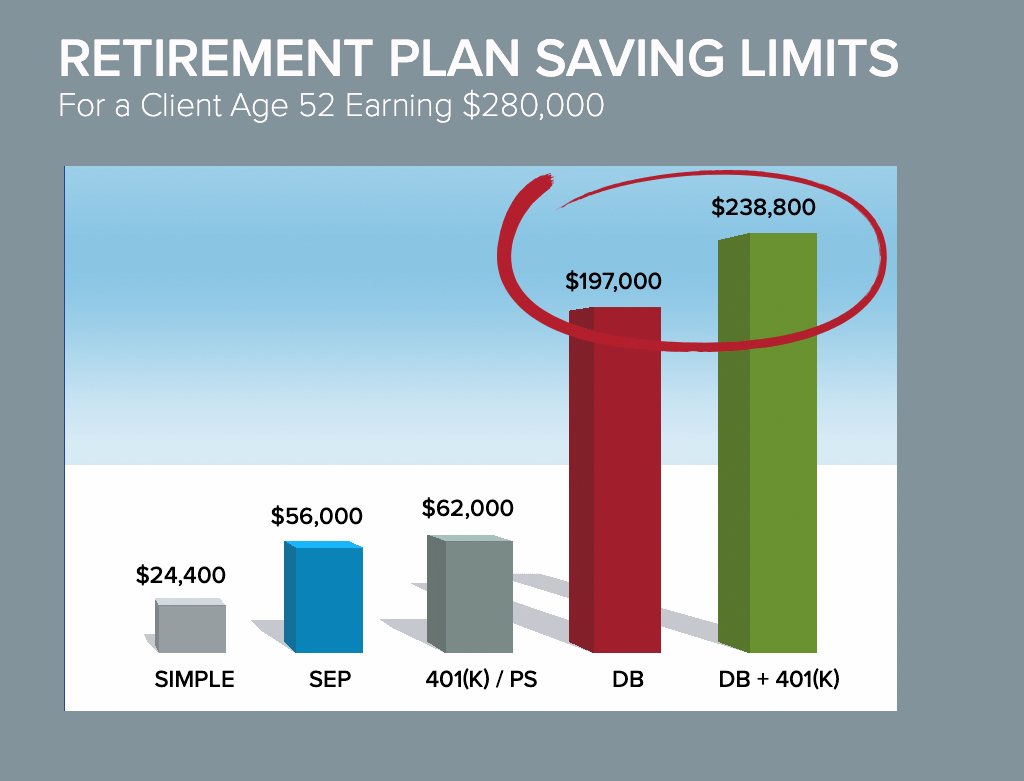 Retirement plan savings limits chart